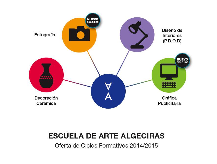 Noticias Página 12 Escuela De Arte Algeciras